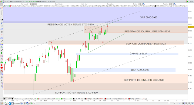 analyse chartiste cac40 04/03/21