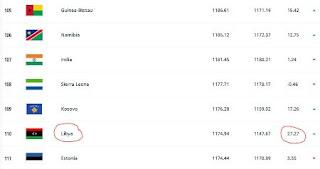 تصنيف الفيفا للمنتخبات سبتمبر2021