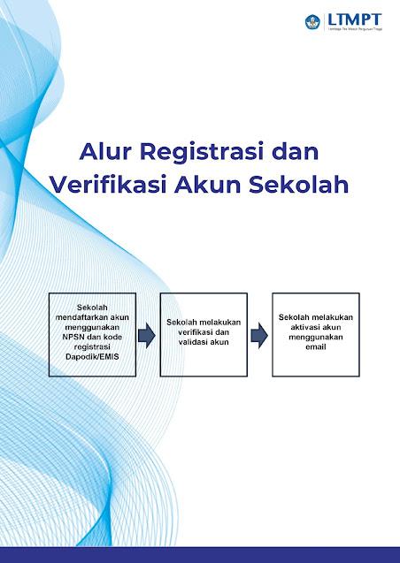 Cara Registrasi Akun Sekolah Ltmpt 2021