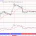 الذهب أهداف البيع ومخاطر الشراء قبل قرار الفيدرالي الأمريكي