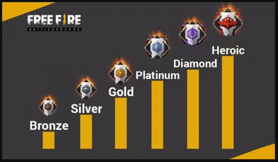 rank system Free Fire / Garena.com