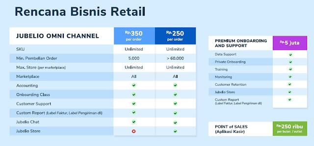 5 Daftar Harga Omni Channel Yang Cocok Untuk UMKM