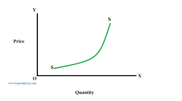 non-linear-supply-curve