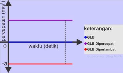 Perbedaan Grafik Hubungan Percepatan terhadap Waktu (Grafik a-t) pada GLB dan GLBB