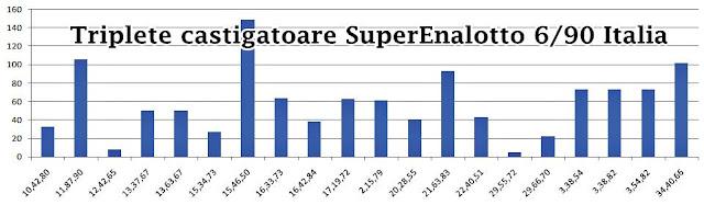 SuperEnalotto 6 90 Italia combinatii castigatoare de 3 numere
