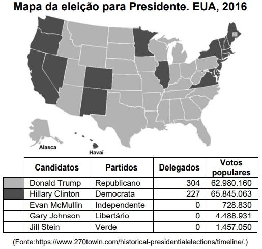 UNICAMP 2021: Nos EUA, a eleição para Presidente é indireta: o eleitor vota em um delegado estadual e este, se for eleito, votará para Presidente em um Colégio Eleitoral