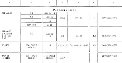 Основные характеристики милливольтметров для измерения температуры