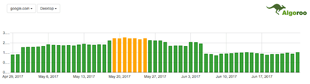 Google tung ra thuật toán từ ngày 25 tháng 6