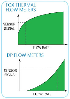 Fox Thermal Flow Meter