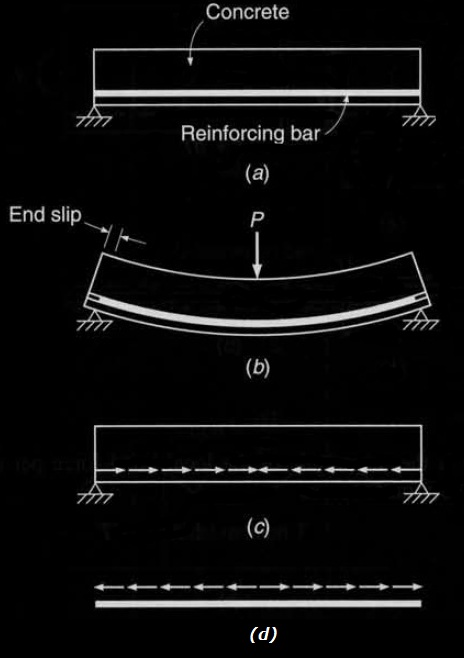Bond forces developed owing to flexure