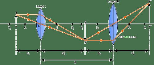 pembentukan bayangan pada susunan 2 (dua) lensa cembung