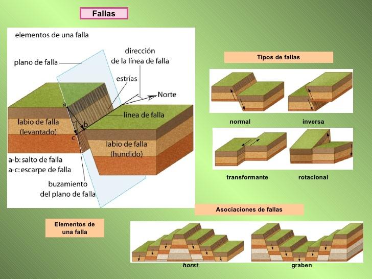 Tipos de fallas geológicas