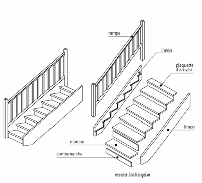 Les escaliers - Hauteur rampe d escalier ...