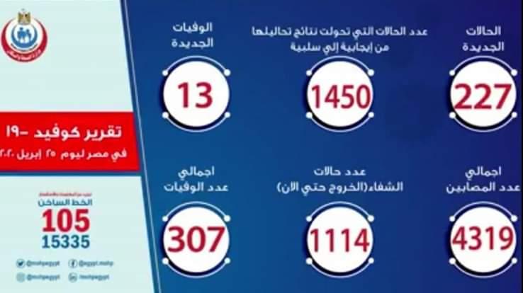 مصر تتخطى حاجز 4000 إصابة بفيروس كورونا المستجد