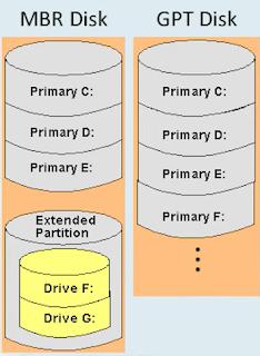 الفرق بين GPT و MBR  في تقسيم الهارد بكل بساطة