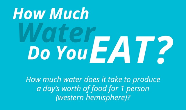 Image: How Much Water Do You Eat? #infographic