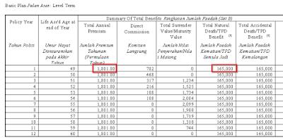 Term SA 165k pay RM 1,802 12 years