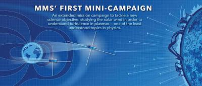 Grafico de naves del proyecto MMS para estudiar el viento solar y comprender el comportamiento del plasma