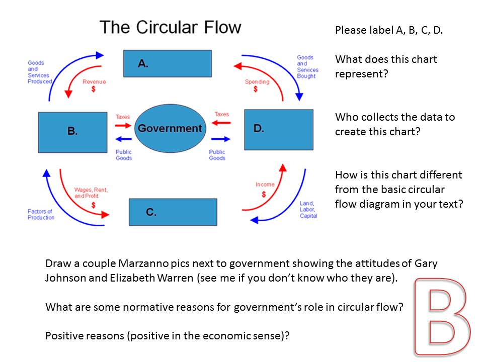 Tuetings Ap Macro Circular Flow