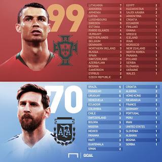 Ronaldo's international goals 🆚 Messi's international goals