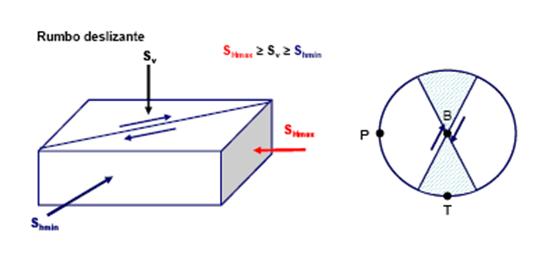 Geomecánica de yacimiento fallas transcurrentes