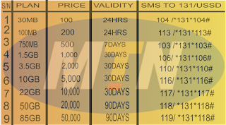 full list of mtn new data plans, prices and subscription code