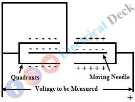 Quadrant Type Electrostatic Voltmeter