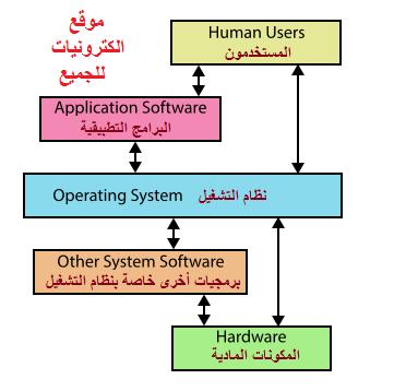 نظام التشغيل Operating System Overview