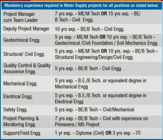 Ceinys Tech Ltd. is hiring BE, B.Tech, ITI, Diploma Civil Candidates for Water Supply projects in Uttar Pradesh