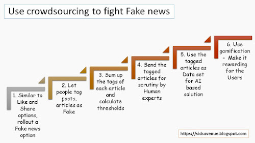 We can fight fake news by using crowdsourcing. We can empower people to tag posts, articles as fake or not and then use AI and manual scrutiny to filter results