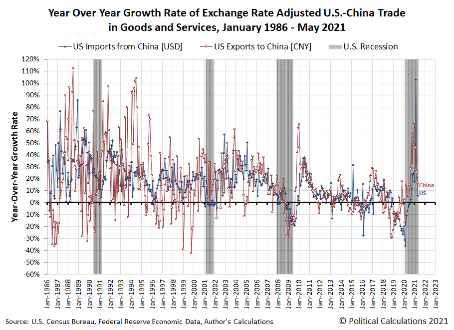 Year Over Year Growth Rate of U.S.-China Trade, January 1986 - May 2021
