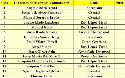 Clasificación del II Torneo de Maestros Catalanes, 1936