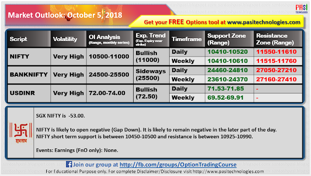 Indian Market Outlook: October 05, 2018