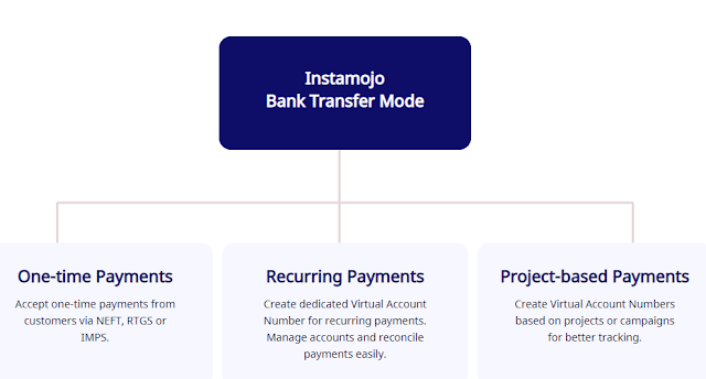 Honest and Transparent Pricing On Instamojo Payments After Successful Transaction.