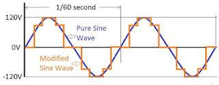 Perbandingan Inverter Sine Wave dan Square Wave