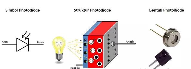 simbol dan bentuk photo diode