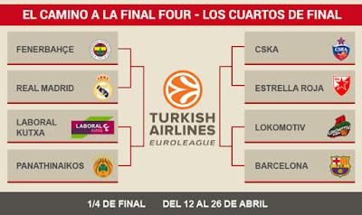 BALONCESTO - Euroliga masculina 2015/2016: cuartos de final