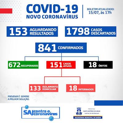 Já são 841 casos confirmados e 672 recuperados de Covid-19 em Santo Antonio de Jesus