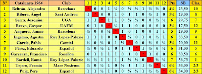 Clasificación del Campeonato de Ajedrez de Cataluña 1964