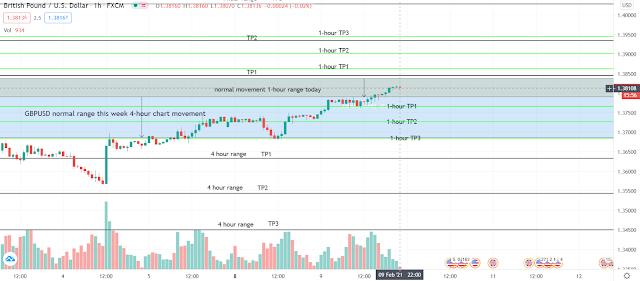 Forex Range Trading 24 hours