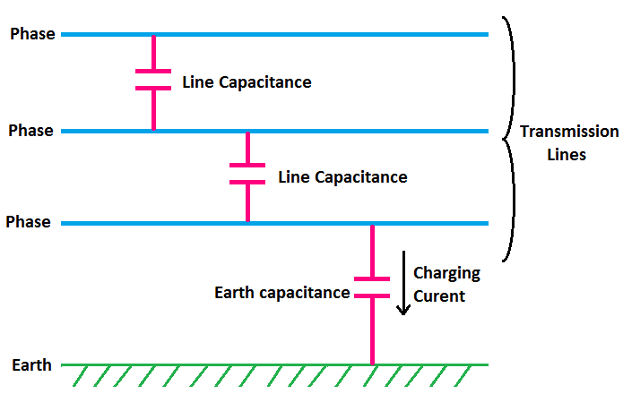 Line Capacitance And Earth Capacitance Effect In Transmission Line Etechnog