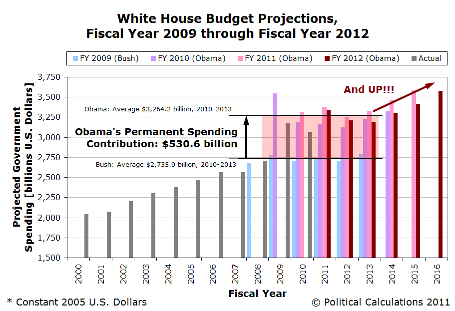 White House Budget Projections, Fiscal Year 2009 through Fiscal Year 2012