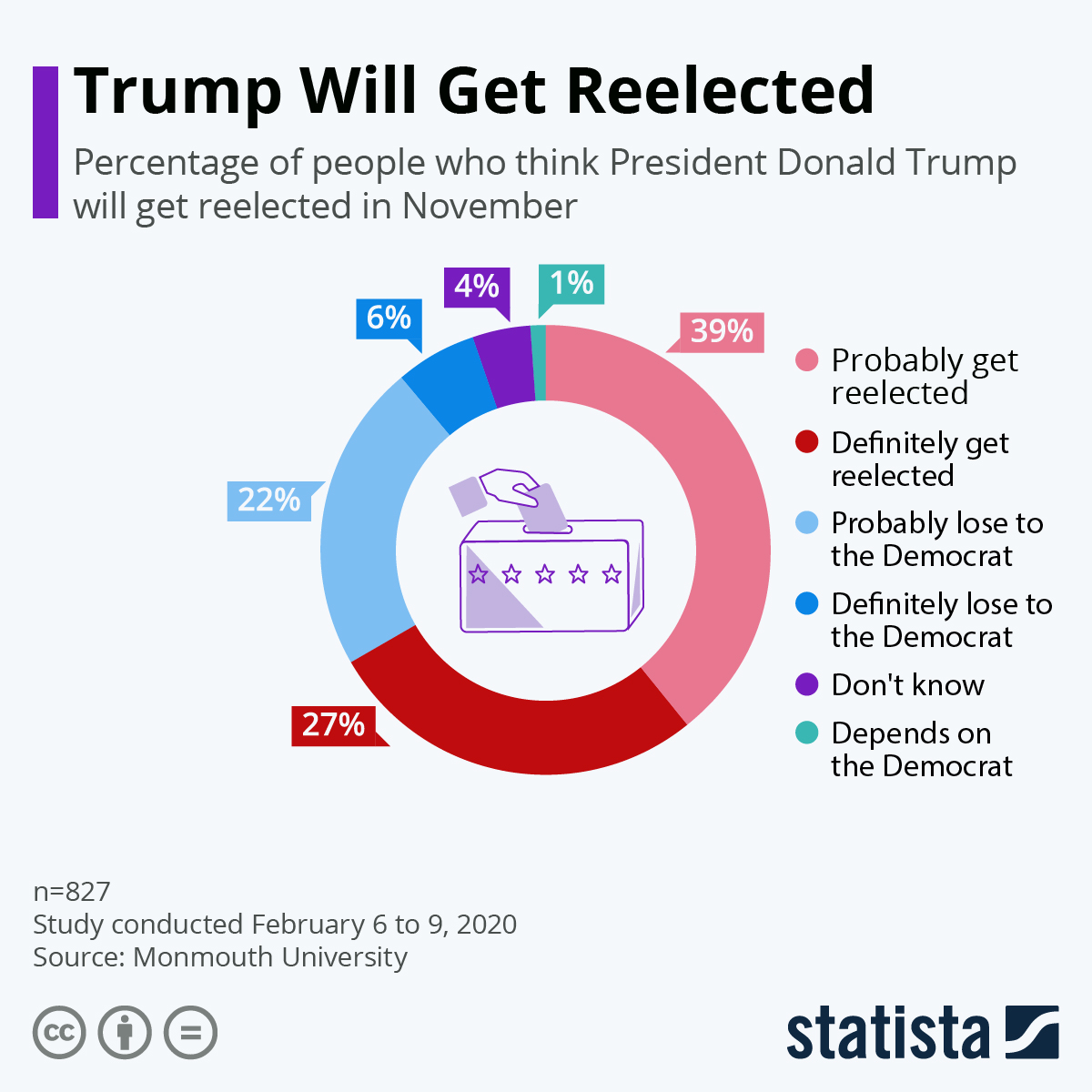 USA Election 2020: Will Trump Win The Title Again? #Infographic