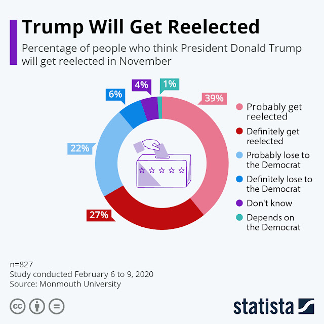 USA Election 2020: Will Trump Win The Title Again?