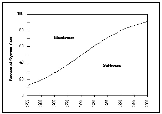 Thoughts On Economics: Trends in Hardware and Software