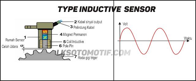 sensor camshaft type inductive