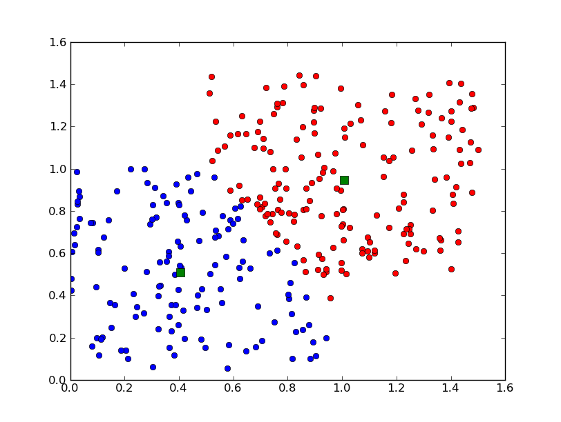 The Glowing Python: K- means clustering with scipy