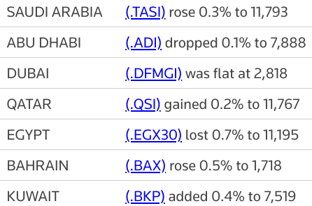 #Saudi index hits 15-year peak; Egypt falls on profit-taking | Reuters