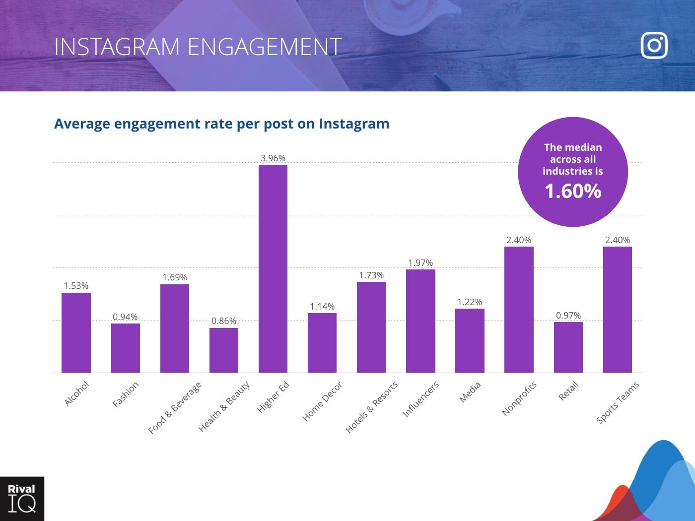 Taux d'engagement des marques sur Instagram en 2020