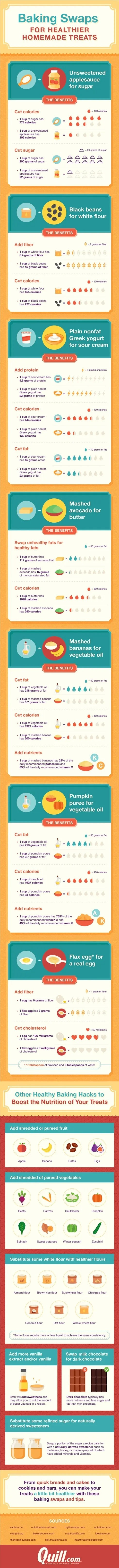 Healthy Baking #infographic